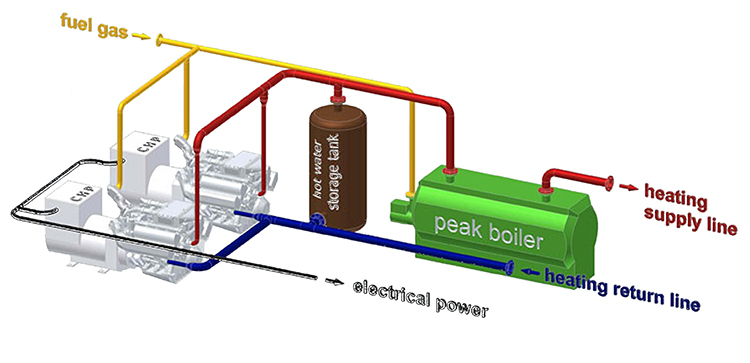 Combined Heat & Power (Part 1)