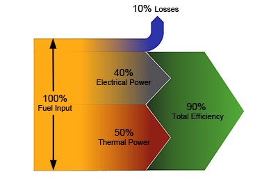 Combined Heat & Power (Part 2)