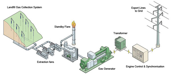 Landfill Gas (Solutions) - Part 1 (image)
